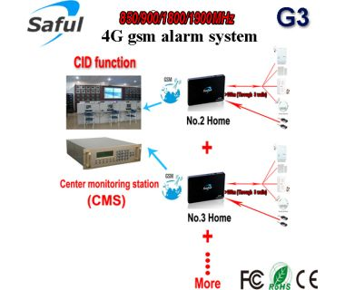 CID smart home system/central monitoring alarm system